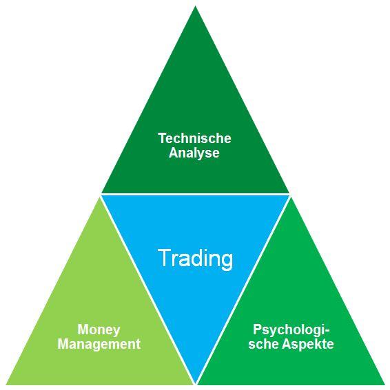 Segmente des Tradings