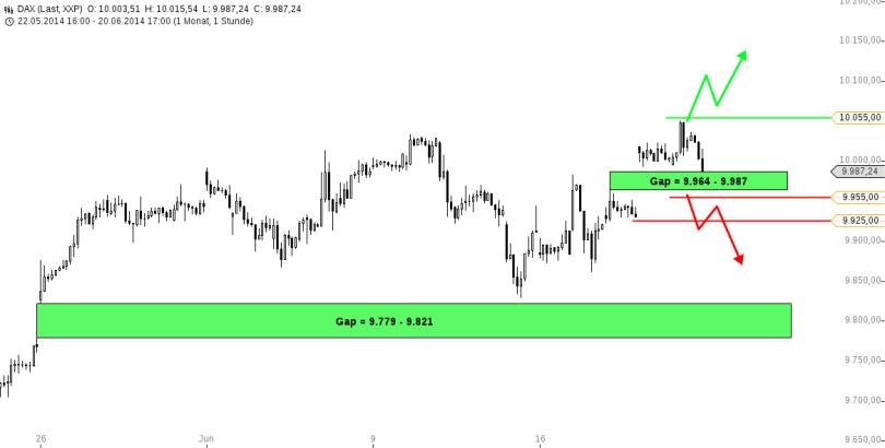 chart-22062014-2102-DAX