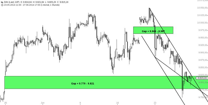 chart-28062014-1913-DAX