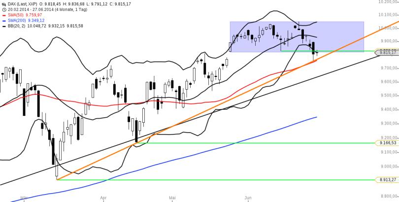 chart-28062014-1930-DAX