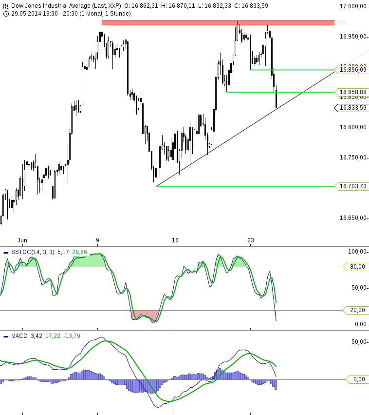 Dow Jones KW26  Stunde