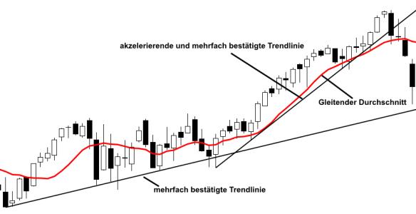 concluzii pe linia de trend