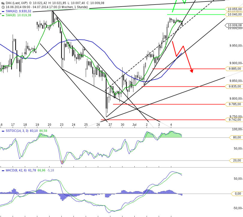 chart_20140607_111611