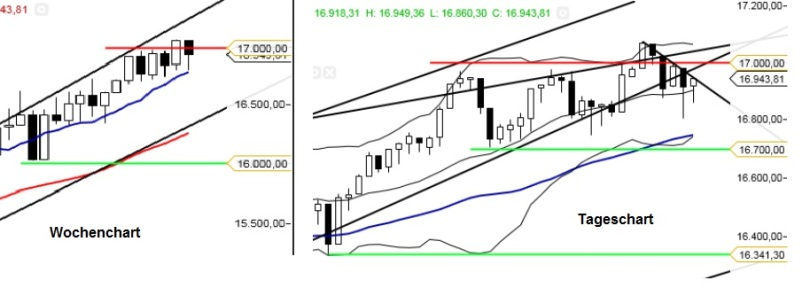 KW 28 Dow Jones