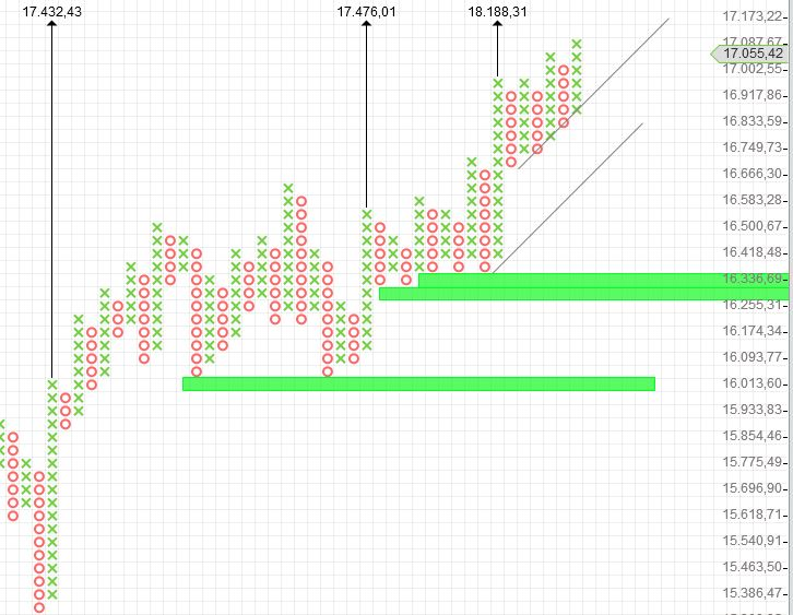 KW29 Dow P+F