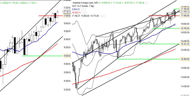 KW29 Dow Woche_Tag