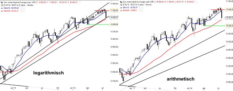 KW31 Dow Wochenchart2