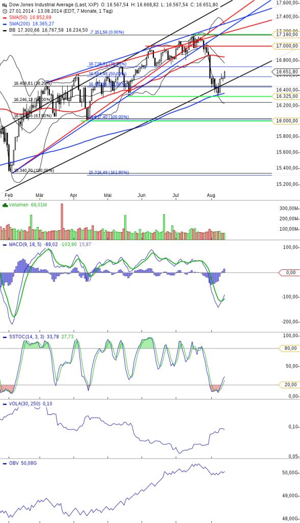 KW33 Dow Tageschart Update