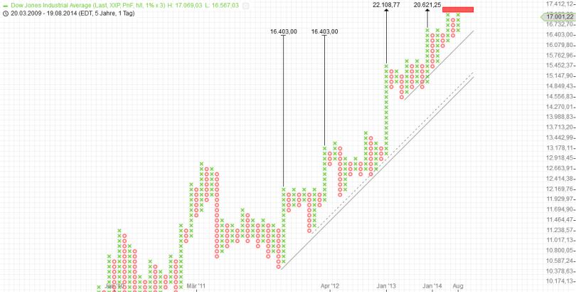 KW34 Dow P+F Tag 1 Prozent