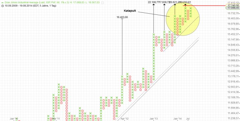 KW35 Dow P+F Tag 1 Prozent