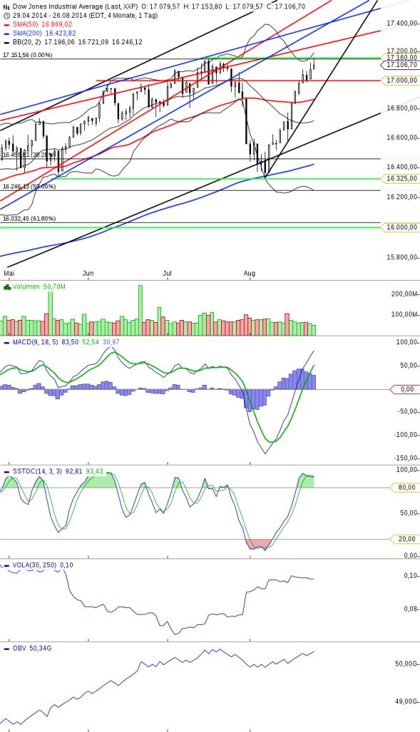 KW35 Dow Tageschart Update vom 270814