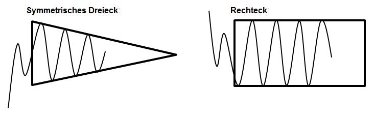 neutrale Fortsetzungsformationen