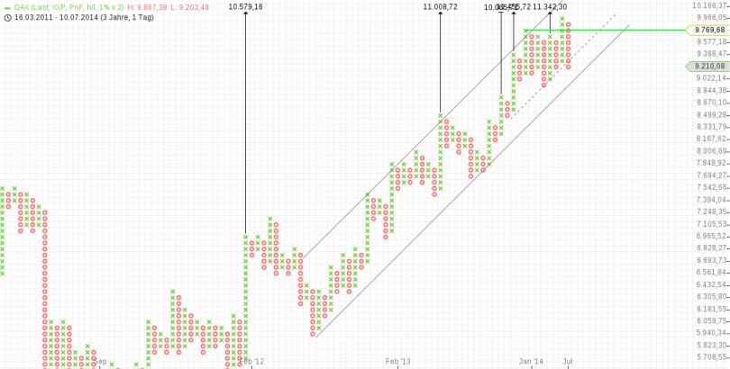 P+F-Chart