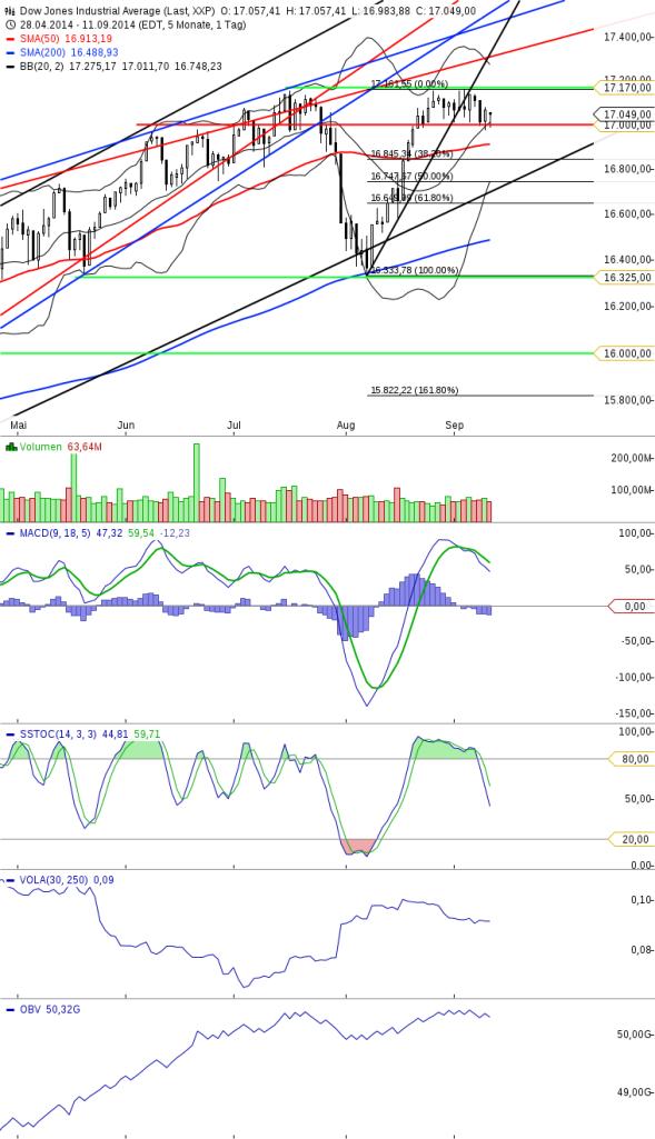 KW37 Dow Tageschart Update vom 120914