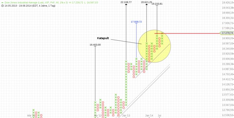KW38 Dow P+F Tag 1 Prozent