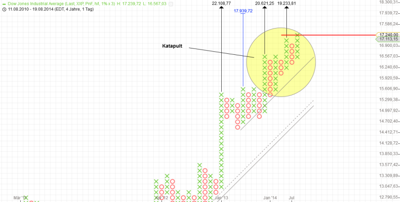 KW39 Dow P+F Tag 1 Prozent