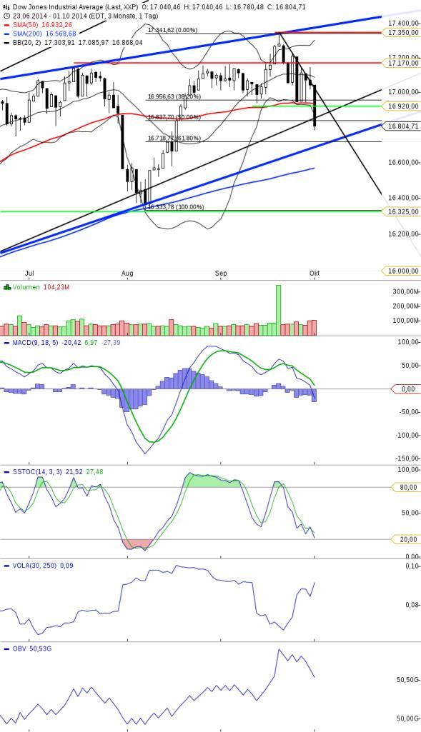 KW40 Dow Tageschart Update 021014