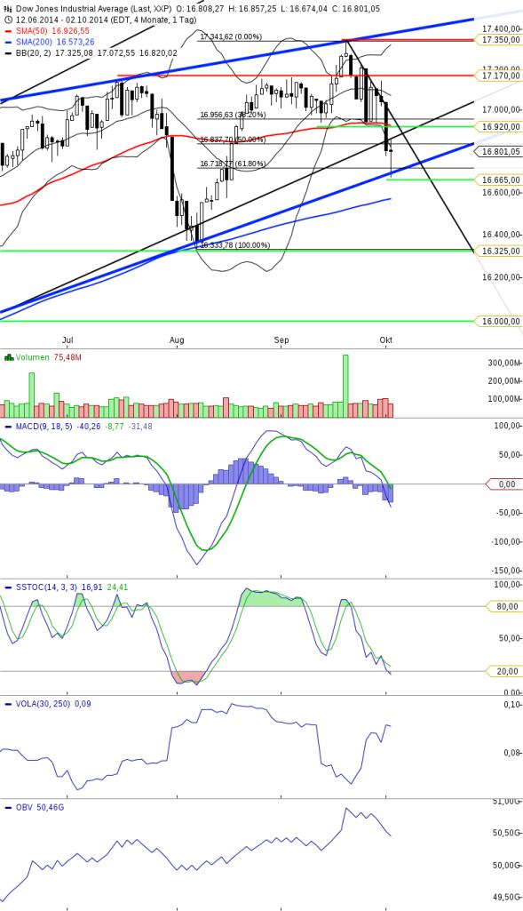 KW40 Dow Tageschart Update 031014