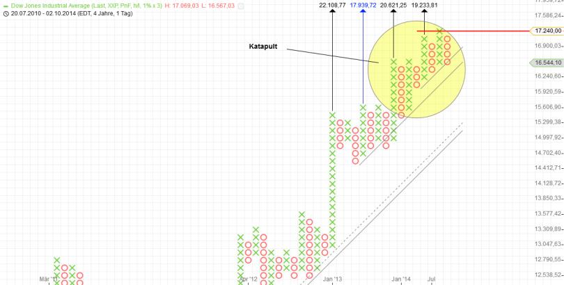 KW41 Dow P+F Tag 1 Prozent