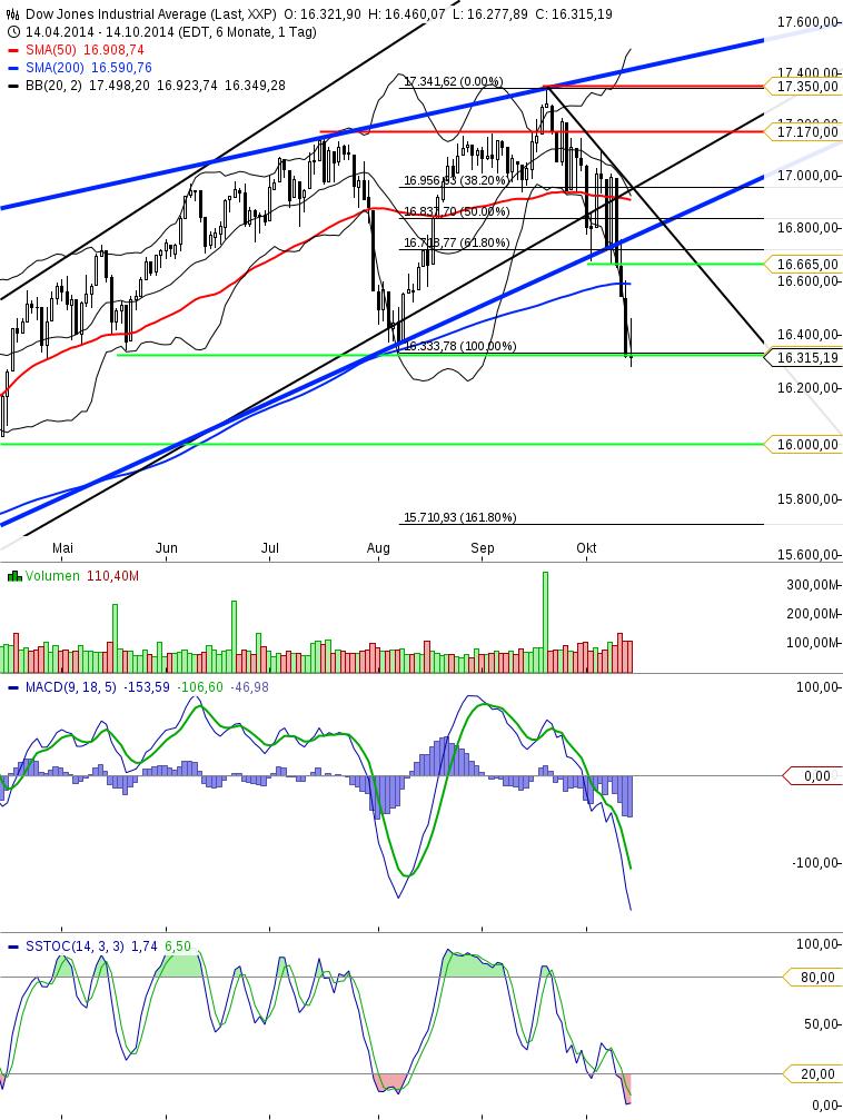 KW41 Dow Tageschart Update 151014