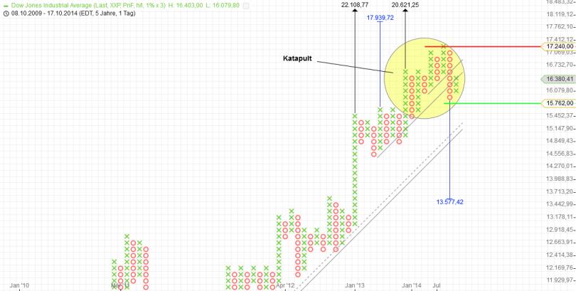 KW42 Dow P+F Tag 1 Prozent