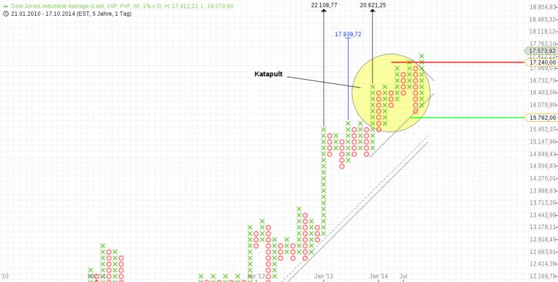 KW45 Dow P+F Tag 1 Prozent
