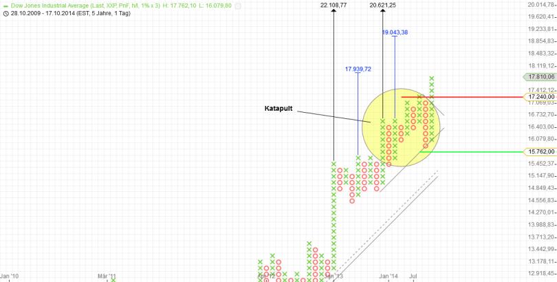 KW47 Dow P+F Tag 1 Prozent