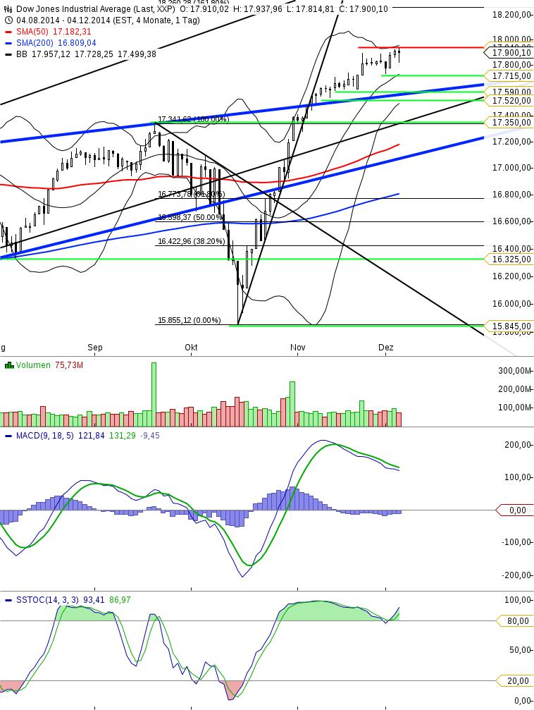 Dow Jones - Tageschart Update KW49_051214