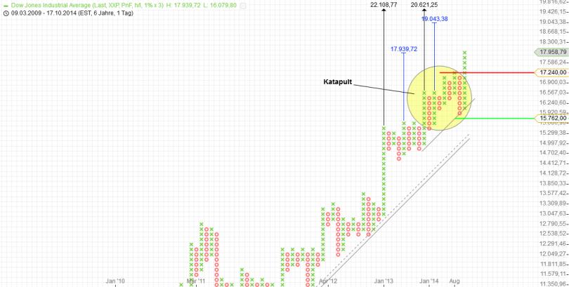 KW49 Dow P+F Tag 1 Prozent