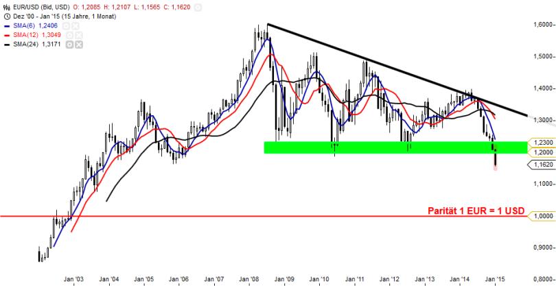 EUR_USD Monat
