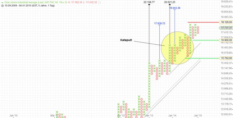 KW02 Dow Jones Tageschart P&F
