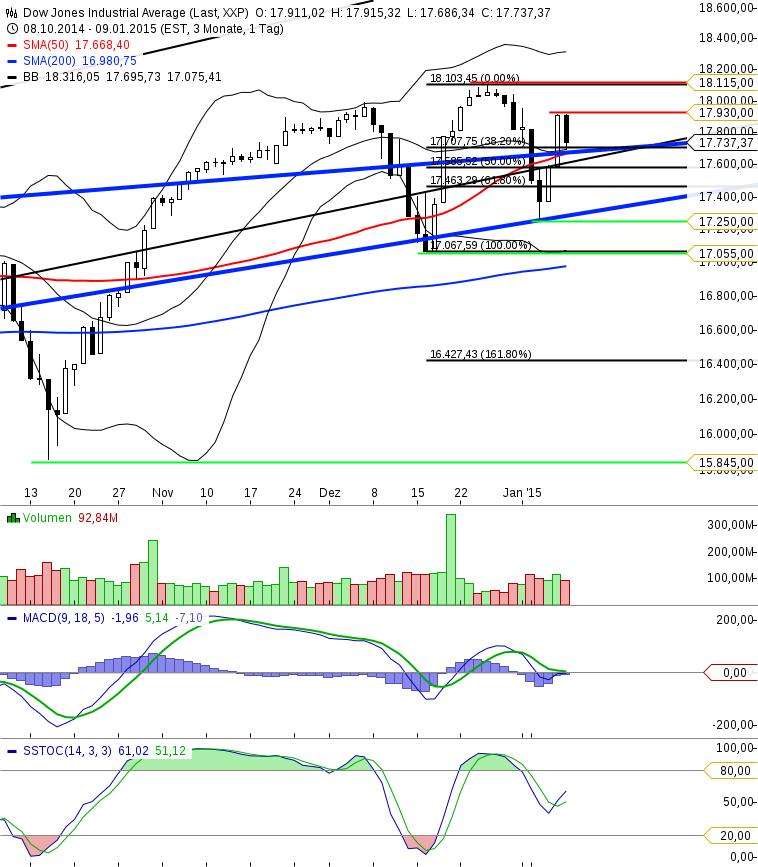 KW02 Dow Jones Tageschart