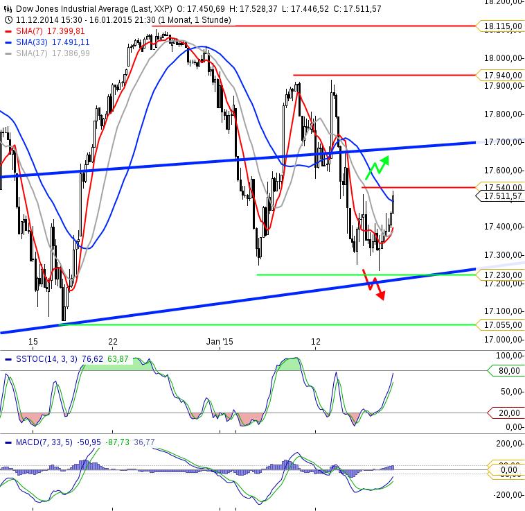 KW03 Dow Jones Stundenchart