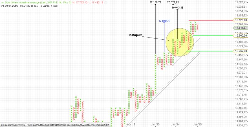 KW03 Dow Jones Tageschart P&F