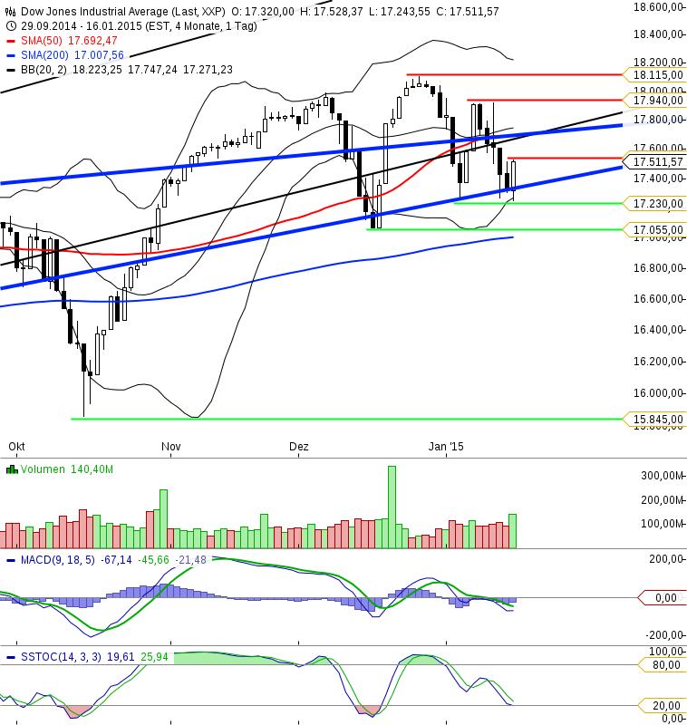 KW03 Dow Jones Tageschart