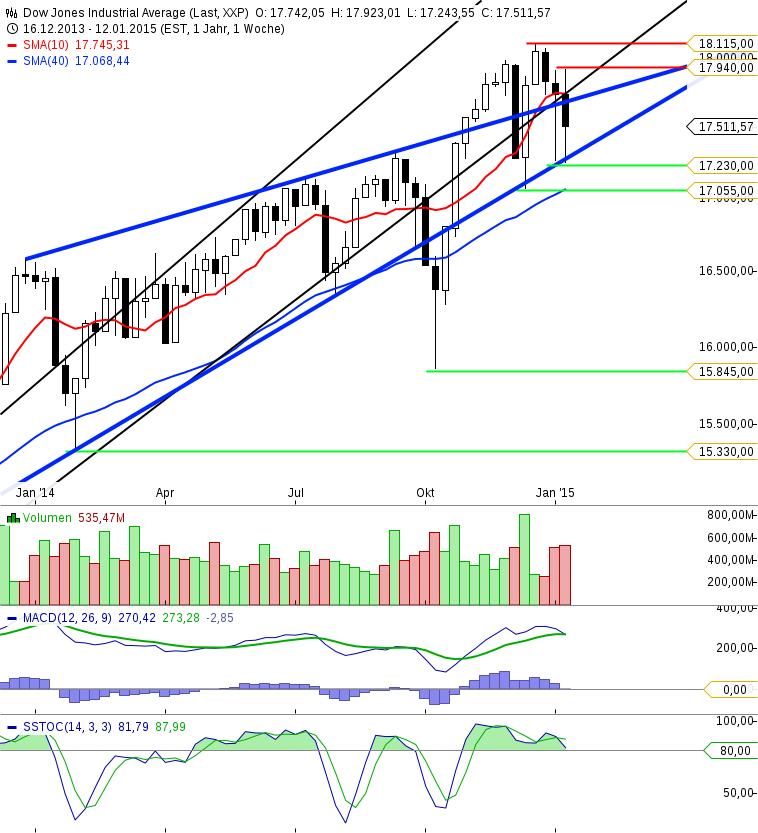 KW03 Dow Jones Wochenchart