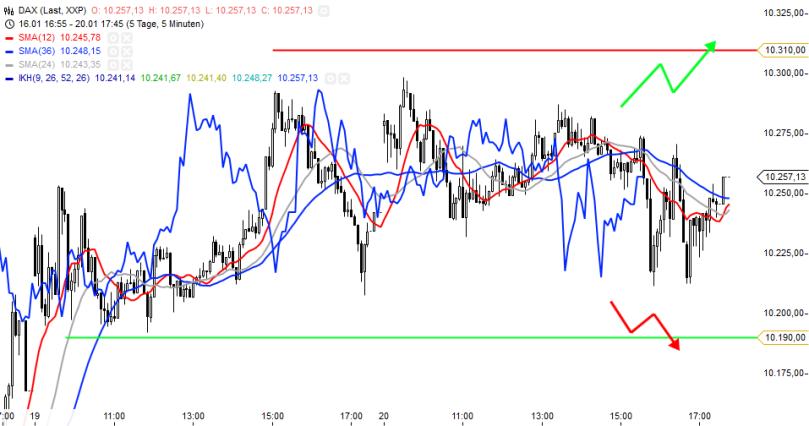 KW04 DAX 5M-chart Update 210115