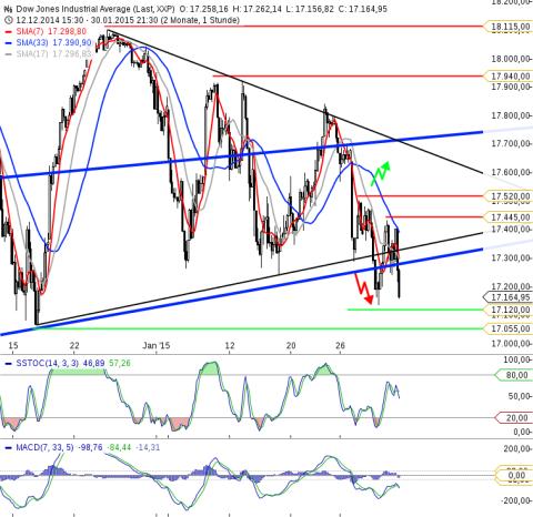 KW05 Dow Jones Stundenchart
