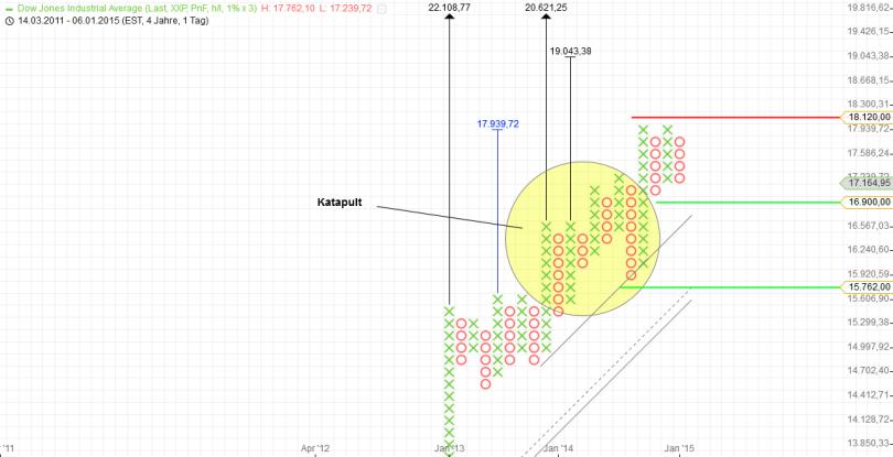 KW05 Dow Jones Tageschart P&F