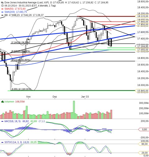 KW05 Dow Jones Tageschart