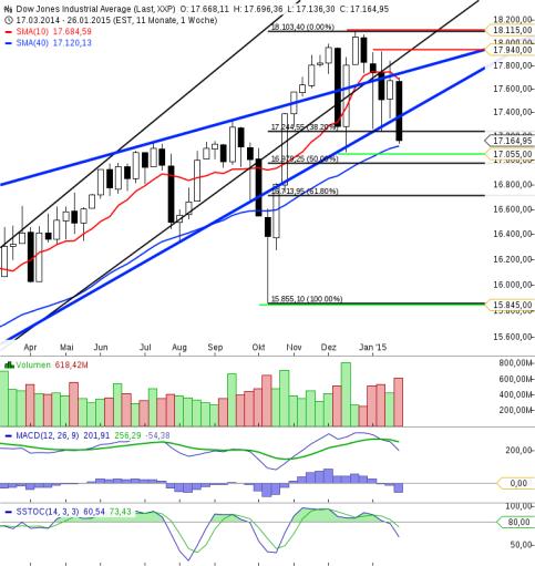 KW05 Dow Jones Wochenchart