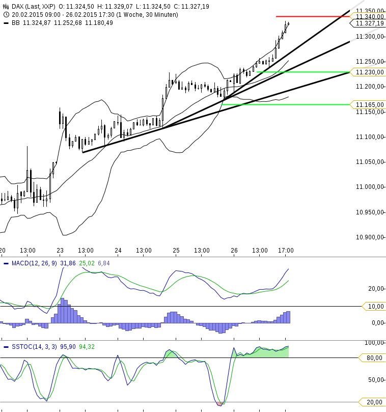 KW09 DAX 30M-Chart Update 270215