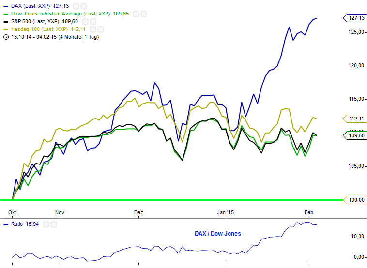 Ratio DAX_Dow_S&P_Nasdaq