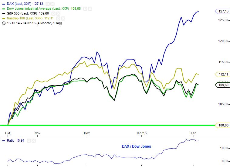 Ratio DAX_Dow_S&P_Nasdaq