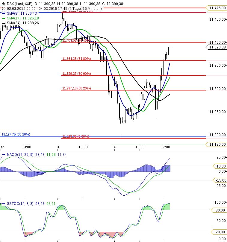 KW10 DAX 15M-Chart Update 050315