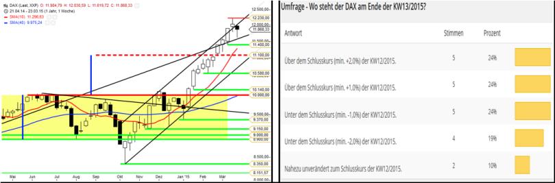 Umfrageergebnis DAX zur KW13