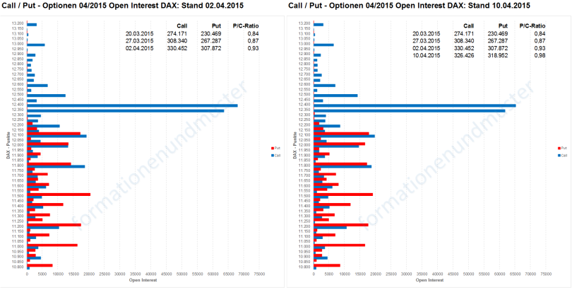 Open Interest 110415