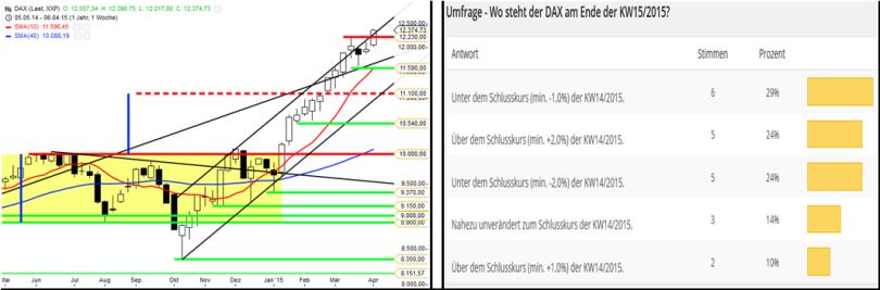 Umfrageergebnis DAX zur KW15