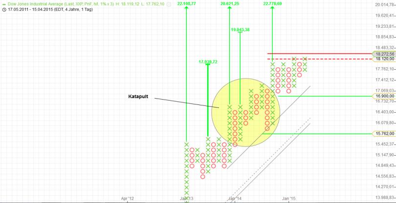 KW20 Dow Stundenchart P&F
