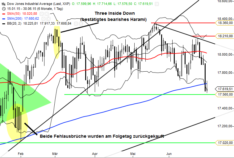 KW27 Dow Tageschart - Update 010715